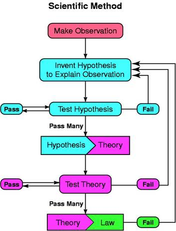 image003 the scientific method